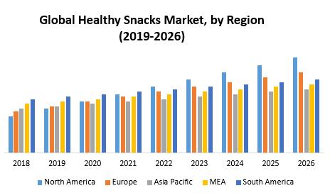 Global Healthy Snacks Market