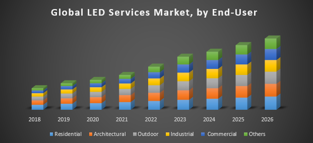 Global LED Services Market