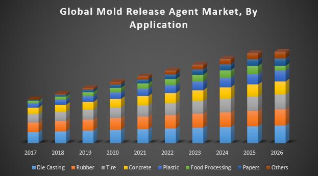 Global Mold Release Agent Market