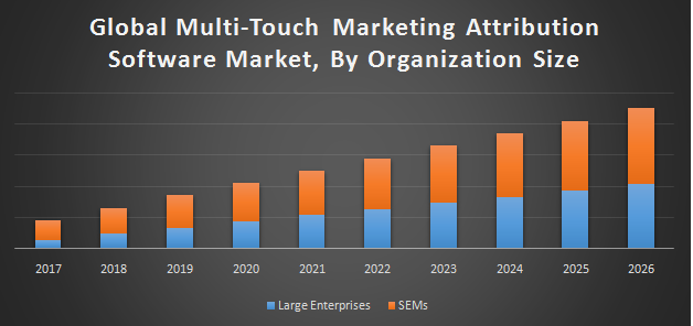 Global Multi-Touch Marketing Attribution Software Market