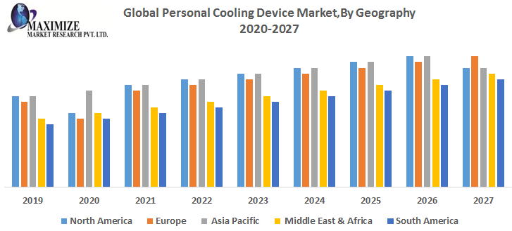 Global Personal Cooling Device MarketBy Geography