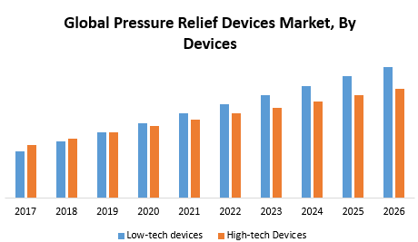Global Pressure Relief Devices Market