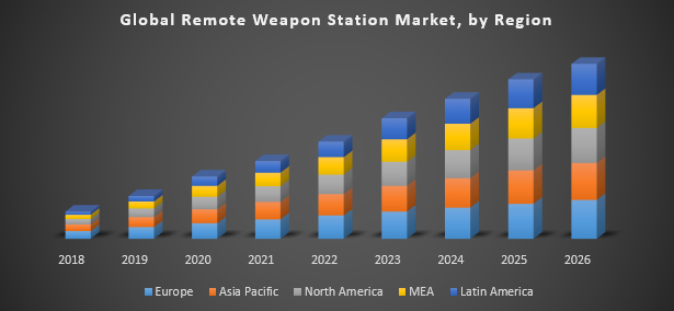 Global Remote Weapon Station Market