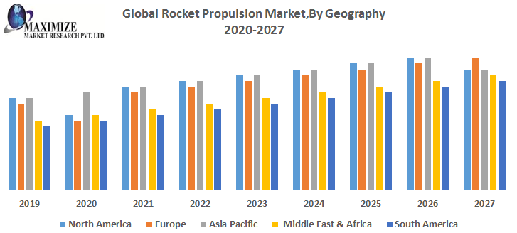 Global Rocket Propulsion Market Industry Analysis And Forecast 2027