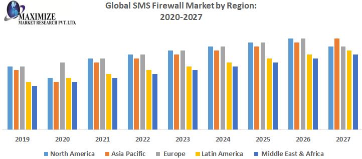 Global-SMS-Firewall-Market-by-Region