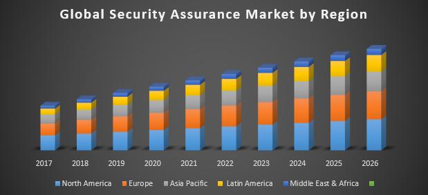 Global Security Assurance Market