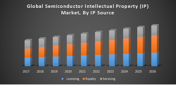 Global Semiconductor Intellectual Property (IP) Market