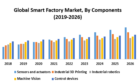 Global Smart Factory Market