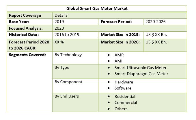 Global Smart Gas Meter Market