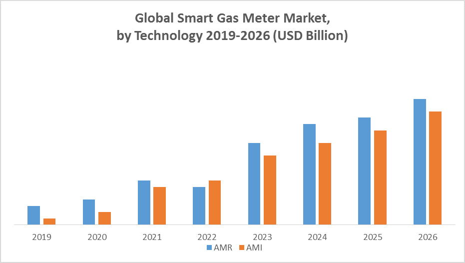 Global Smart Gas Meter Market by Technology