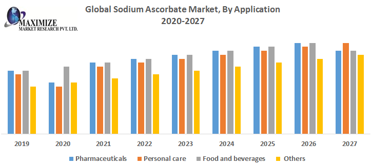 Global Sodium Ascorbate Market By Application