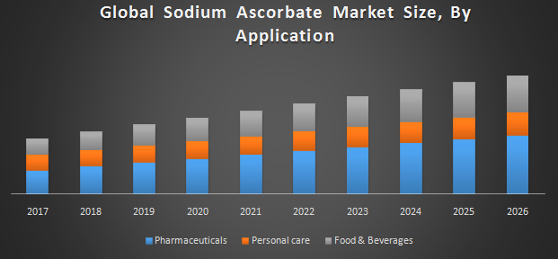 Global Sodium Ascorbate Market
