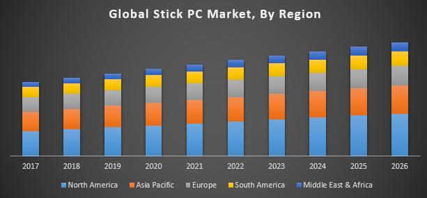 Global Stick PC Market