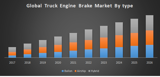 Global Truck Engine Brake Market