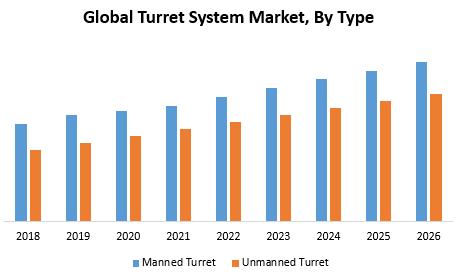 Global Turret System Market