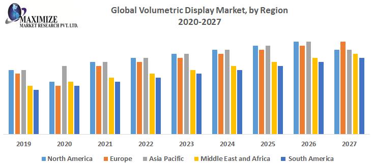Global Volumetric Display Market
