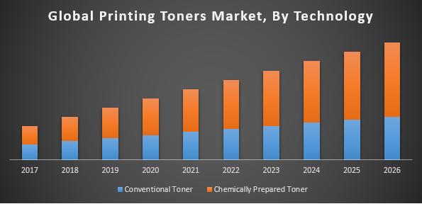 Global printing toners market