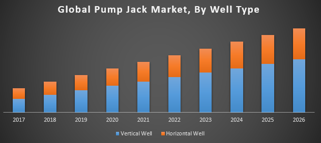 Global pump jack market