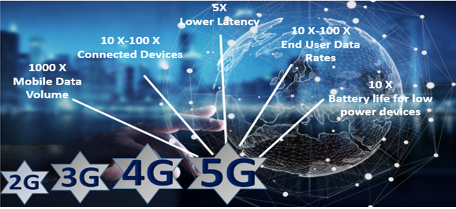 5G technology market
