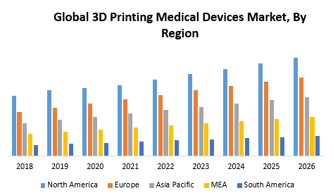 Global 3D Printing Medical Devices Market