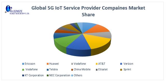 Global 5G IoT Market2