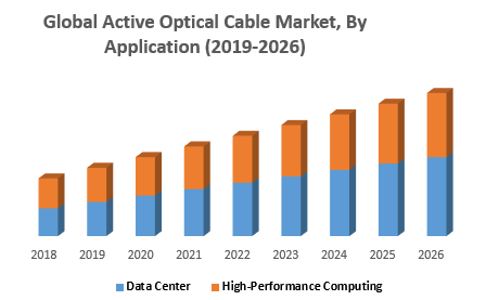 Global Active Optical Cable Market, By Application