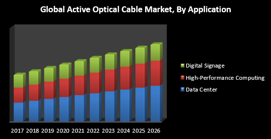 Global Active Optical Cable Market