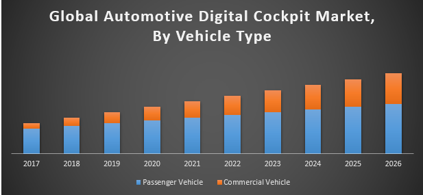 Global Automotive Digital Cockpit Market