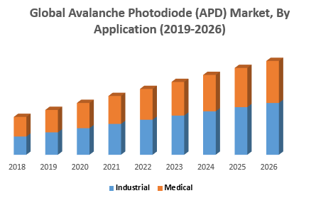 Global Avalanche Photodiode (APD) Market, By Application