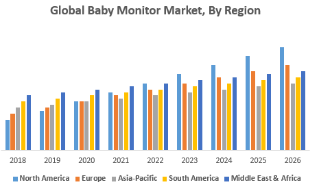 Global Baby Monitor Market, By Region