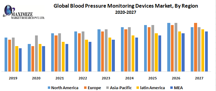 Global Blood Pressure Monitoring Devices Market: Industry Analysis and Forecast (2019-2027) 1