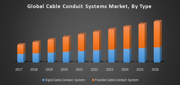 Global Cable Conduit Systems Market