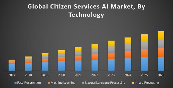 Global Citizen Services AI Market
