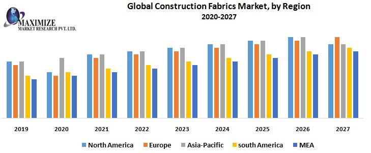 Global Construction Fabrics Market by Region