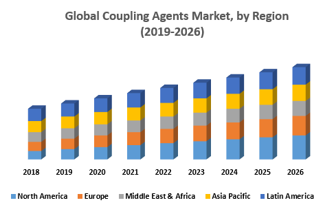 Global Coupling Agents Market, by Region