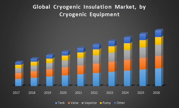 Global Cryogenic Insulation Market