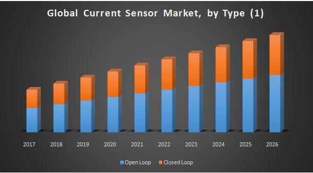 Global Current Sensor Market