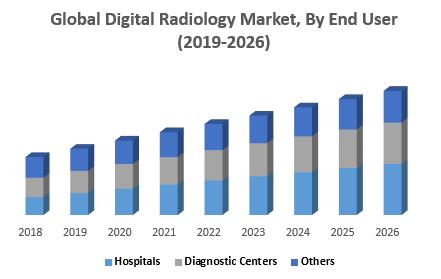 Global Digital Radiology Market, By End User