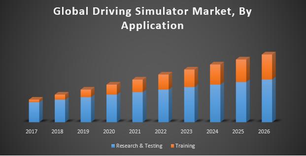 Global Driving Simulator Market