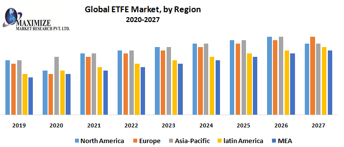 ETFE Market : Industry Analysis and Forecast (2019-2027) | Maximize Market Research 1