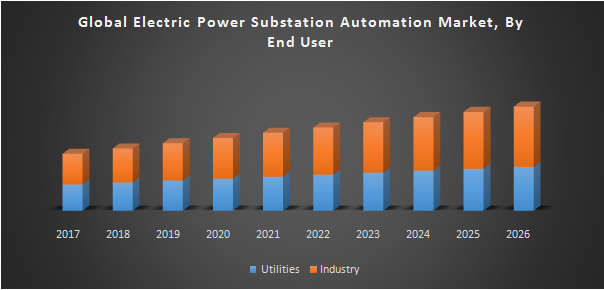 Global Electric Power Substation Automation Market