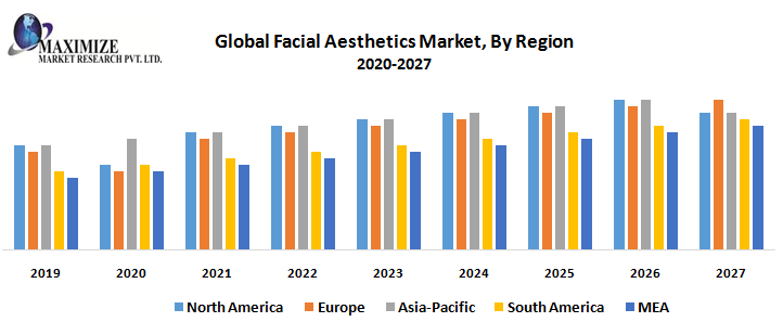 Global Facial Aesthetics Market: Industry Analysis and Forecast (2019-2027) 1