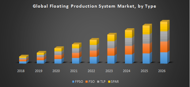 Floating Production System Market   Overview, Downstream