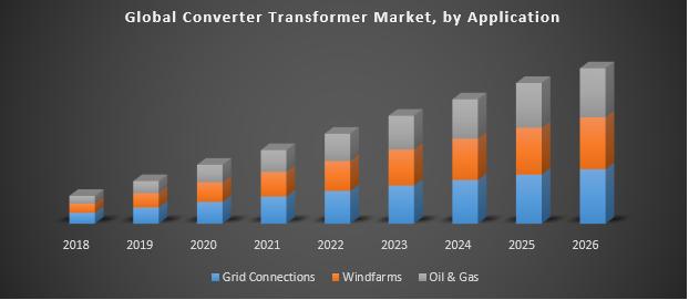 Global Generation Converter Transformer Market