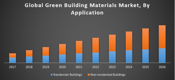 Global Green Building Materials Market