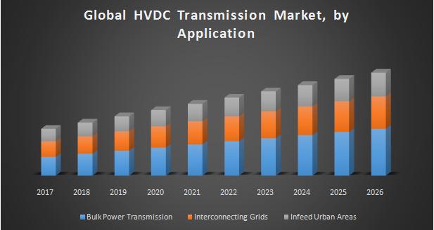 Global HVDC Transmission Market