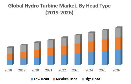 Global-Hydro-Turbine-Market-By-Head-Type