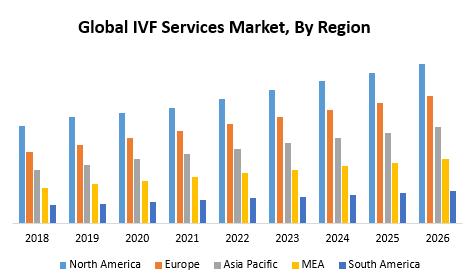 Global IVF Services Market