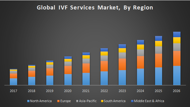 Global IVF Services Market