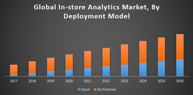 Global In-store Analytics Market